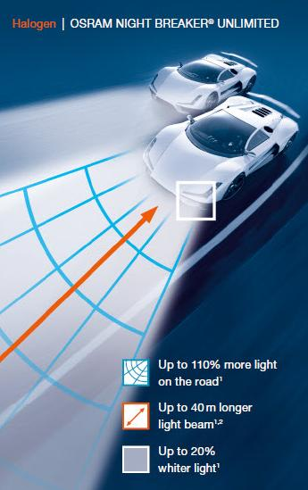 OSRAM NIGHT BREAKER Unlimited +110% - Zusatzbild