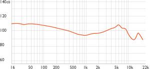 Frequenzbereich Darstellung der MA350 In-Ear Kopfhörer