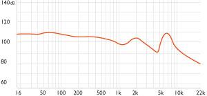 Frequenzbereich Darstellung der SA950i On-Ear Kopfhörer