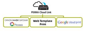 PIXMA Cloud Link ermöglicht den praktischen Internetdruck.