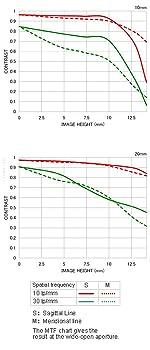 MTF - Chart