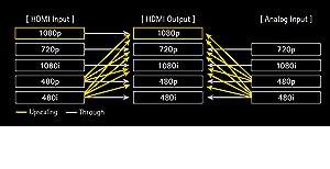 Analog und HDMI Video Hochskalierung auf Full HD 1080p