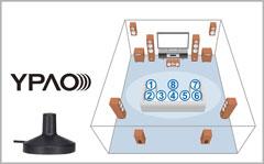 YPAO Klangoptimierung mit Mehrpunkteinmessung