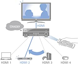 HDMI Standby Through Modus