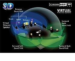 HD Audio mit CINEMA DSP 3D und Virtual Presence Speaker