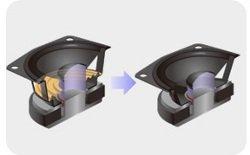 Satter Sound bei stylischem schlanken Design: Sonys neue Lautsprecher Technologie