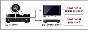 HDMI CEC-Funktion
