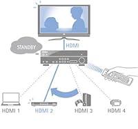 HDMI Standby Through Modus