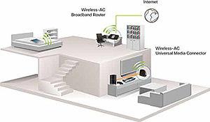 Verbindungsmöglichkeiten: Linksys WUMC710 Wireless-AC Universal Media Connector
