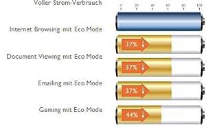 Optimierter Eco-Modus zur Steigerung der Energie-Effizienz