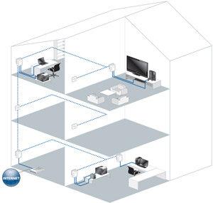 Der ideale Einstiegsadapter für das eigene Heimnetz über die Stromleitung