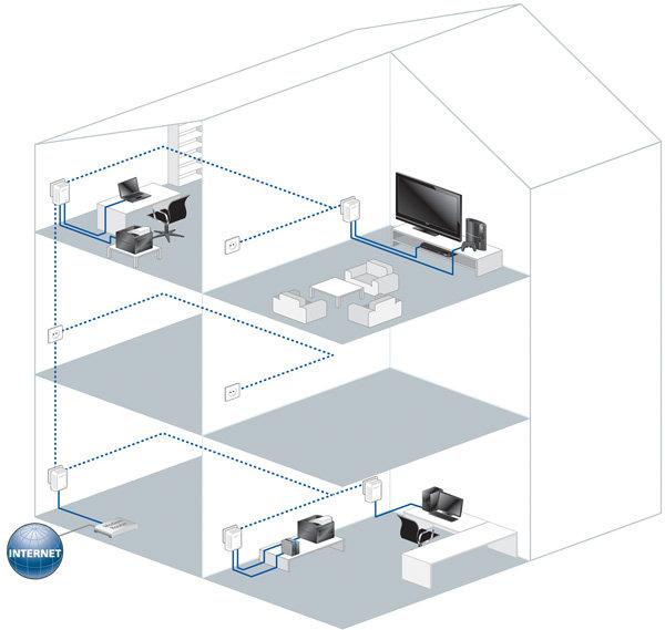 devolo dlan 500 duo 3er set ebay. Black Bedroom Furniture Sets. Home Design Ideas