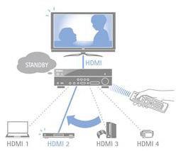 Wechsel des HDMI-Eingangs auch im Standby Through-Modus möglich