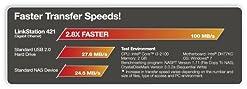 Noch viel schneller