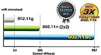 Der schnellste Wi-Fi-Standard: 802.11ac