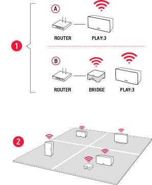 Wireless und einfach einzurichten.