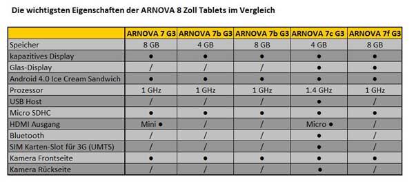 Uebersicht 7 Zoll Tablets
