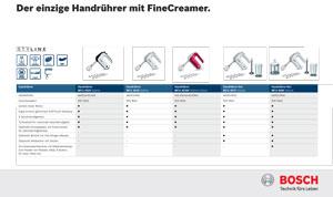Bosch MFQ35-Reihe Vorschau