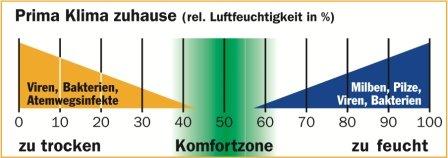 Prima Klima zuhause