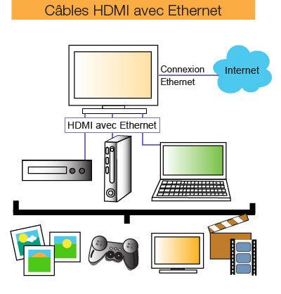 Simplifiez votre système de câblage en combinant HDMI et Ethernet