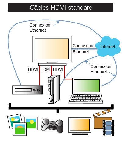 Ne vous laissez pas dépasser par l'accumulation de câbles en séparant HDMI et Ethernet