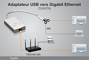 TU2-ETG Networking Solution