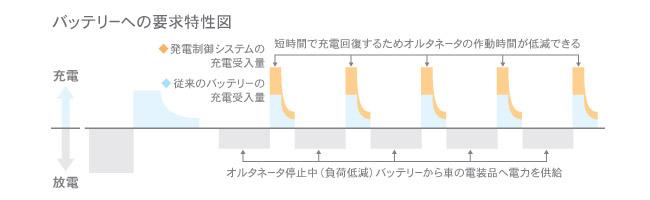発電制御システムの充電方式