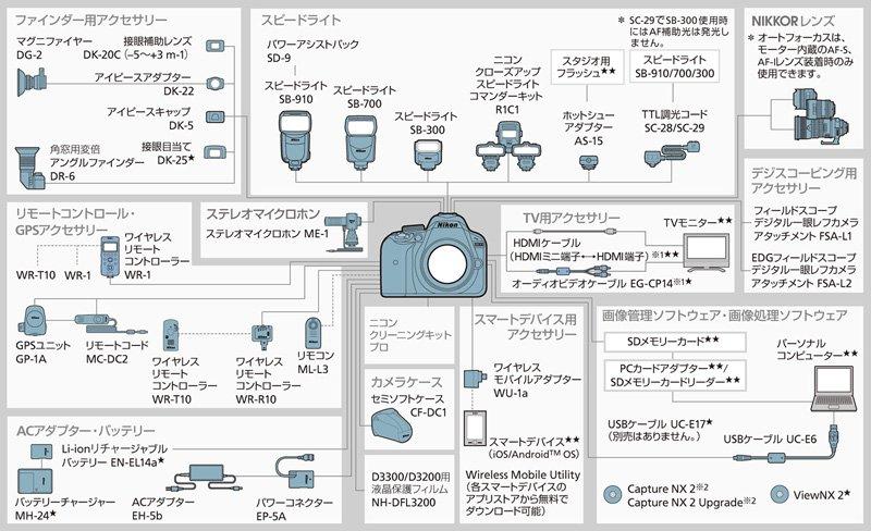D3300システムチャート