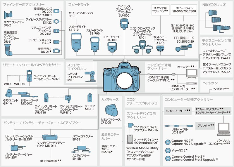 NikonD610アクセサリーチャート