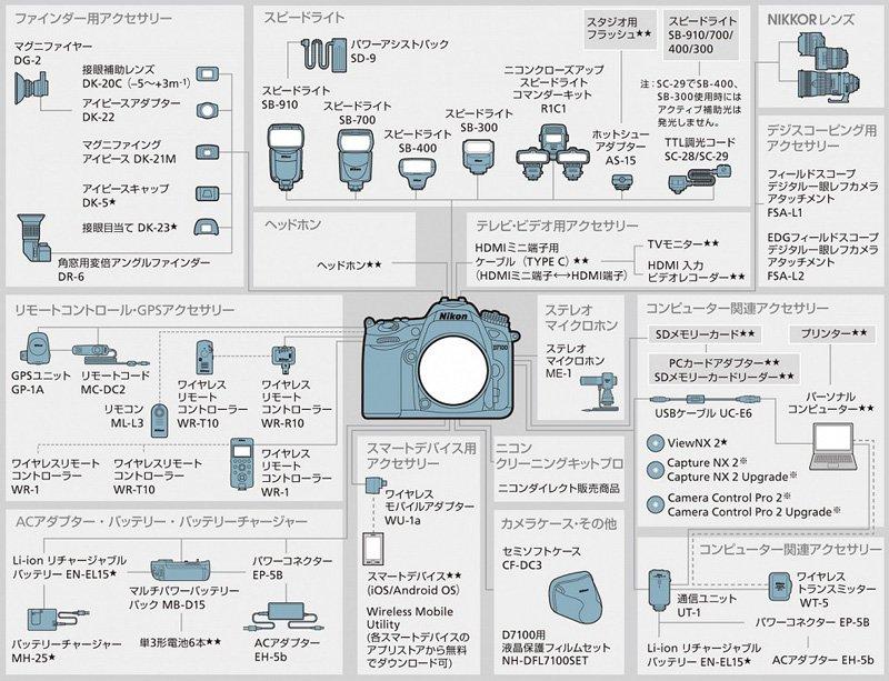 NikonD7100アクセサリーチャート