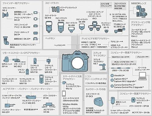 D7100システムチャート