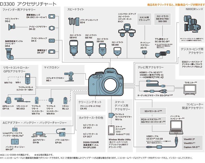 NikonD3300アクセサリーチャート