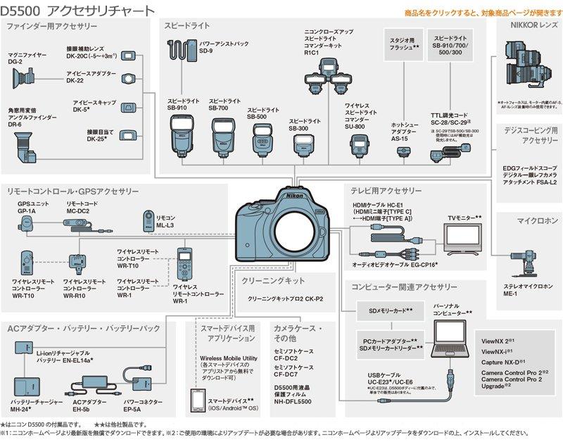 NikonD5500アクセサリーチャート