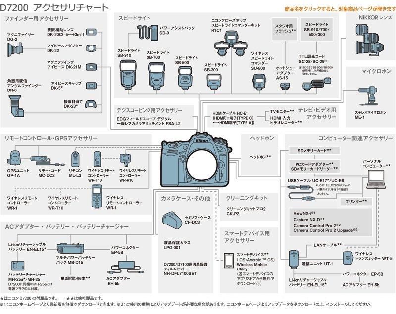 NikonD7200アクセサリーチャート