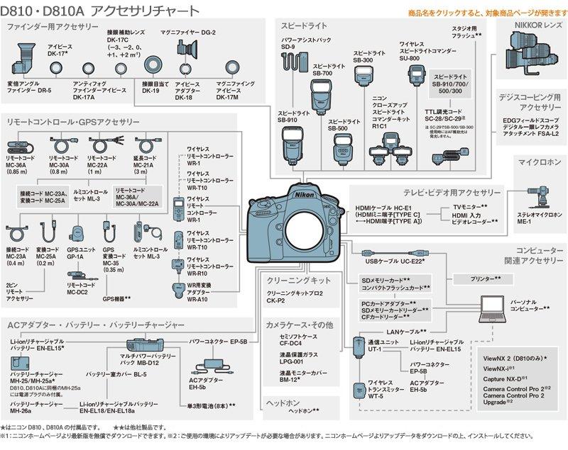 NikonD810アクセサリーチャート