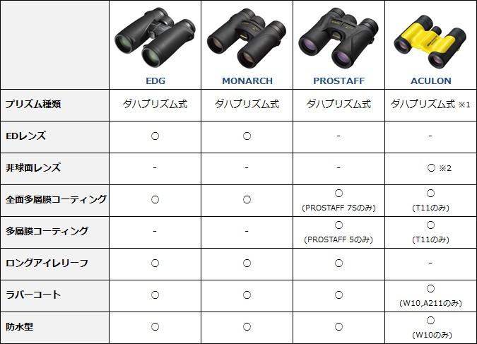 Nikon双眼鏡スペック比較
