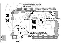 ガーデンバリア GDX 効果的な設置方法