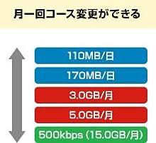 OCN モバイル ONEは選べる5つのコース。月に1回コース変更ができる
