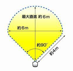 ユタカメイク ガーデンバリア (ミニ) GDX‐M 感知範囲25m2