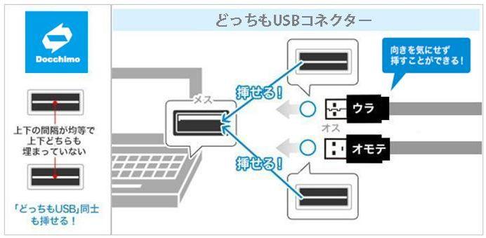 パソコンやUSBハブなどに接続するときも、向きを気にせず挿せる「どっちもUSBコネクター」搭載