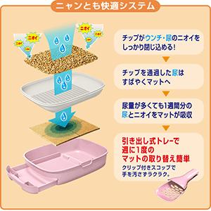 「ニャンとも清潔トイレ」の快適システム