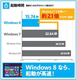 Windows 8 �N��