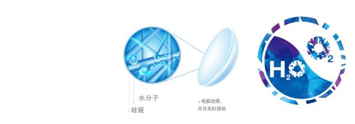 镜片中硅链与水分子形成氢键