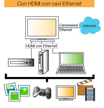 I nostri cavi semplificano la vita combinando in un unico prodotto le caratteristiche di un cavo HDMI e quelle di un cavo Ethernet