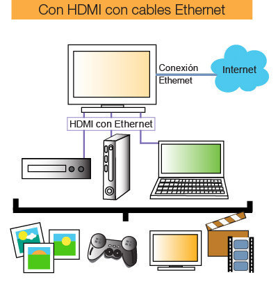 Combinamos HDMI y Ethernet en un solo cable.