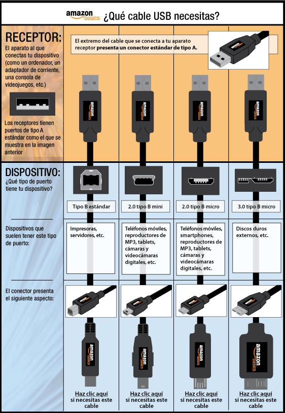 Types Of Usb Cable Ends : Different types usb connectors