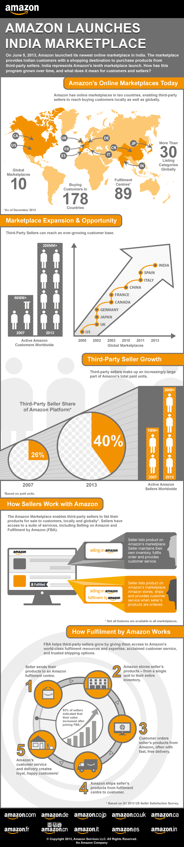 Amazon India Launch Press Release - 5 June 2013
