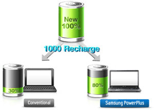 BatteryLife Plus-Anti-aging battery technology