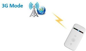 Media Player zte mowi mifi 3g hotspot companion router the smartphone bandwagon