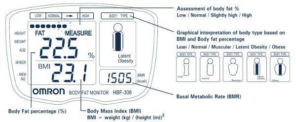 Hbf 306 body fat analyzer